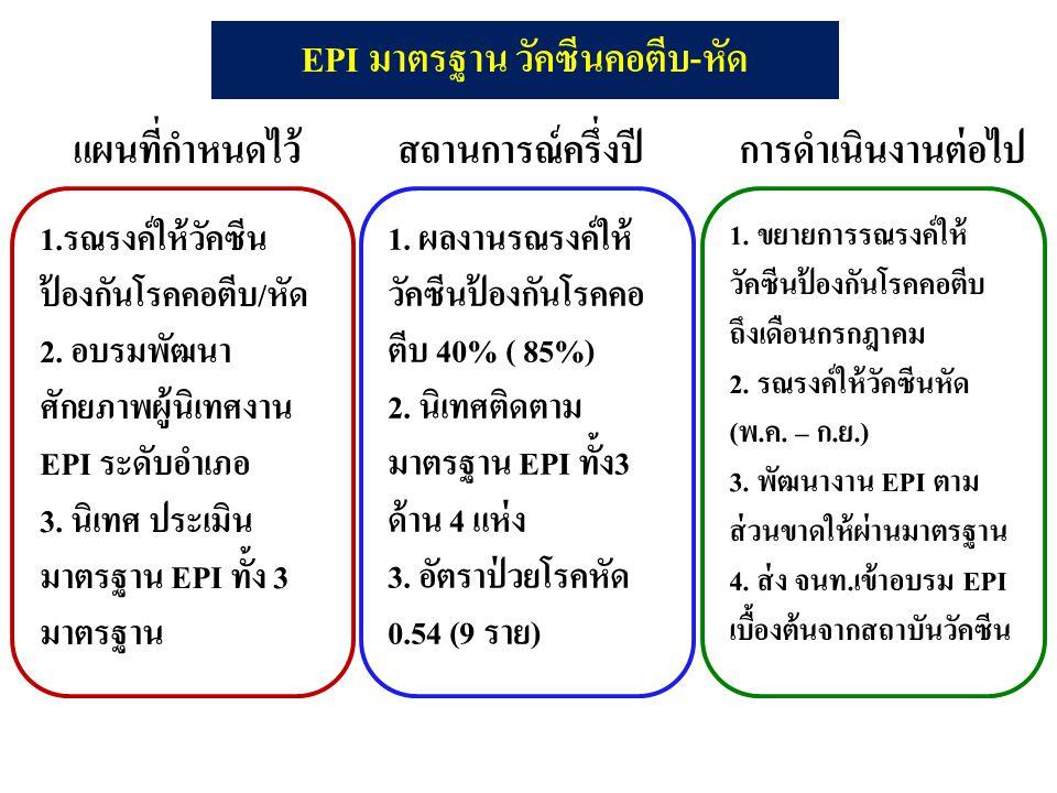 1.รณรงค์ให้วัคซีน ป้องกันโรคคอตีบ/หัด 2. อบรมพัฒนา ศักยภาพผู้นิเทศงาน EPI ระดับอำเภอ 3. นิเทศ ประเมิน มาตรฐาน EPI ทั้ง 3 มาตรฐาน แผนที่กำหนดไว้สถานการ