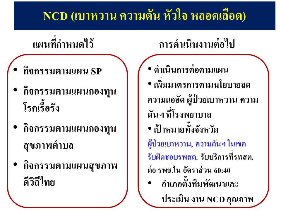 NCD (เบาหวาน ความดัน หัวใจ หลอดเลือด) กิจกรรมตามแผน SP กิจกรรมตามแผนกองทุน โรคเรื้อรัง กิจกรรมตามแผนกองทุน สุขภาพตำบล กิจกรรมตามแผนสุขภาพ ดีวิถีไทย ดำ