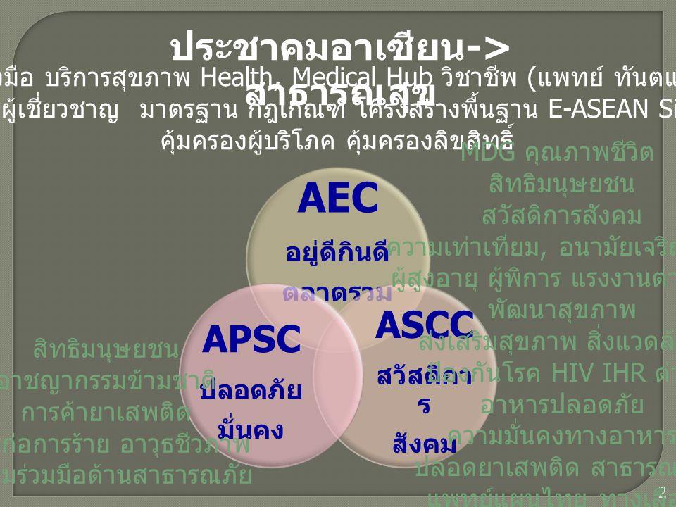 AEC อยู่ดีกินดี ตลาดรวม ASCC สวัสดิกา ร สังคม APSC ปลอดภัย มั่นคง ประชาคมอาเซียน -> สาธารณสุข 2 ยาอาหารเครื่องมือ บริการสุขภาพ Health, Medical Hub วิชาชีพ ( แพทย์ ทันตแพทย์ พยาบาล ) ฝึกอบรมสร้างผู้เชี่ยวชาญ มาตรฐาน กฎเกณฑ์ โครงสร้างพื้นฐาน E-ASEAN Single-Window คุ้มครองผู้บริโภค คุ้มครองลิขสิทธิ์ MDG คุณภาพชีวิต สิทธิมนุษยชน สวัสดิการสังคม ความเท่าเทียม, อนามัยเจริญพันธุ์ ผู้สูงอายุ ผู้พิการ แรงงานต่างด้าว พัฒนาสุขภาพ ส่งเสริมสุขภาพ สิ่งแวดล้อม ป้องกันโรค HIV IHR ด่าน อาหารปลอดภัย ความมั่นคงทางอาหาร ปลอดยาเสพติด สาธารณภัย แพทย์แผนไทย ทางเลือก สิทธิมนุษยชน อาชญากรรมข้ามชาติ การค้ายาเสพติด การก่อการร้าย อาวุธชีวภาพ ความร่วมมือด้านสาธารณภัย