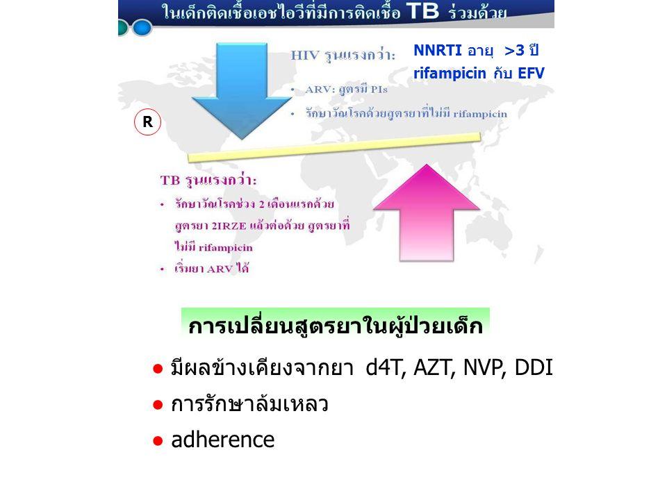 การเปลี่ยนสูตรยาในผู้ป่วยเด็ก ● มีผลข้างเคียงจากยา d4T, AZT, NVP, DDI ● การรักษาล้มเหลว ● adherence NNRTI อายุ >3 ปี rifampicin กับ EFV R