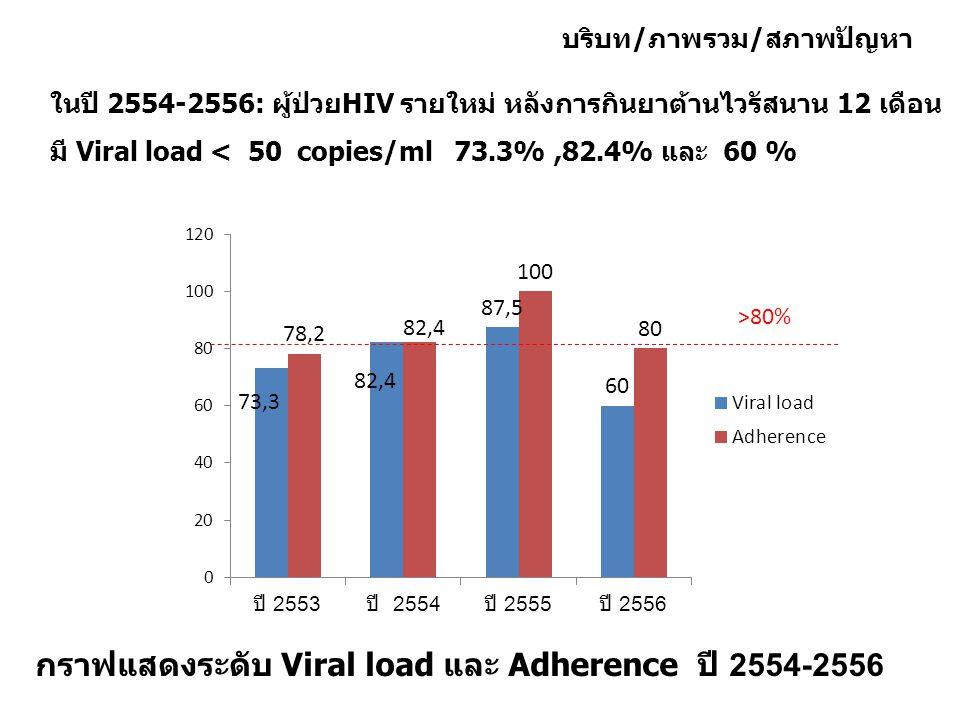 >80% กราฟแสดงระดับ Viral load และ Adherence ปี 2554-2556 ในปี 2554-2556: ผู้ป่วยHIV รายใหม่ หลังการกินยาต้านไวรัสนาน 12 เดือน มี Viral load < 50 copie
