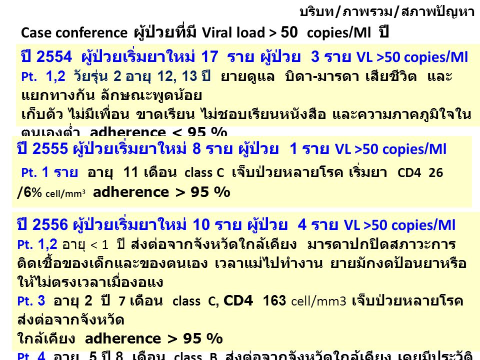 Case conference ผู้ป่วยที่มี Viral load > 50 copies/Ml ปี 2554-2556 ปี 2554 ผู้ป่วยเริ่มยาใหม่ 17 ราย ผู้ป่วย 3 ราย VL >50 copies/Ml Pt.