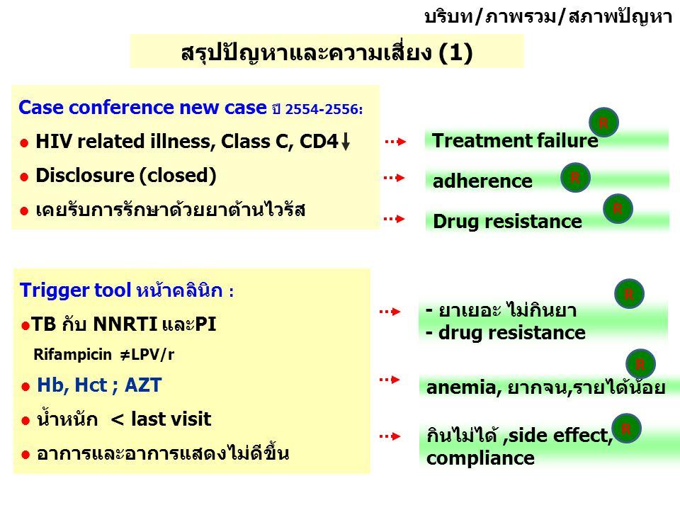Case conference new case ปี 2554-2556: ● HIV related illness, Class C, CD4 ● Disclosure (closed) ● เคยรับการรักษาด้วยยาต้านไวรัส file Trigger tool หน้