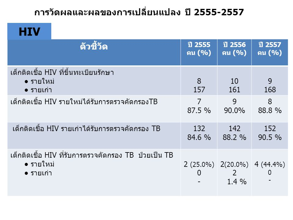ตัวชี้วัด ปี 2555 คน (%) ปี 2556 คน (%) ปี 2557 คน (%) จำนวนผู้ป่วยเด็ก TB ที่ขึ้นทะเบียนการรักษาในปี ● รายใหม่ ● รายเก่า ● รวม ยอดสะสม 58 22 29 51 31 29 60 จำนวนผู้ป่วยเด็ก TB ที่ขึ้นทะเบียนการรักษาในปีได้รับการ ตรวจเลือดคัดกรอง HIV --22 75.9 % ผู้ป่วยเด็ก TB ที่ขึ้นทะเบียนการรักษาพบผลเลือด HIV+ (คิดจากผู้ป่วยรายใหม่ที่ขึ้นทะเบียนในปี ) --2 6.4 % การวัดผลและผลของการเปลี่ยนแปลง ปี 2555-2557 TB จำนวนผู้ป่วย Case TB contact ที่รักษาด้วย INH prophylaxis ปี 2557 = 20 คน (รายใหม่) ปี 2558 = 28 คน