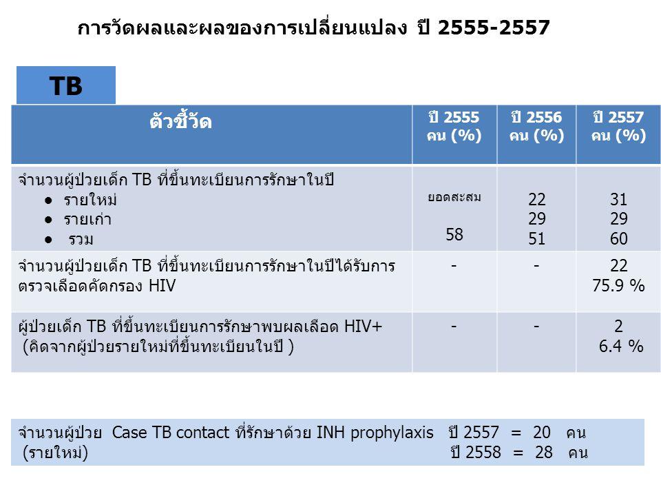 ตัวชี้วัด ปี 2555 คน (%) ปี 2556 คน (%) ปี 2557 คน (%) จำนวนผู้ป่วยเด็ก TB ที่ขึ้นทะเบียนการรักษาในปี ● รายใหม่ ● รายเก่า ● รวม ยอดสะสม 58 22 29 51 31