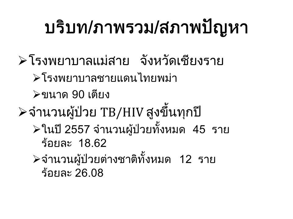 บริบท/ภาพรวม/สภาพปัญหา  โรงพยาบาลแม่สาย จังหวัดเชียงราย  โรงพยาบาลชายแดนไทยพม่า  ขนาด 90 เตียง  จำนวนผู้ป่วย TB/HIV สูงขึ้นทุกปี  ในปี 2557 จำนวน