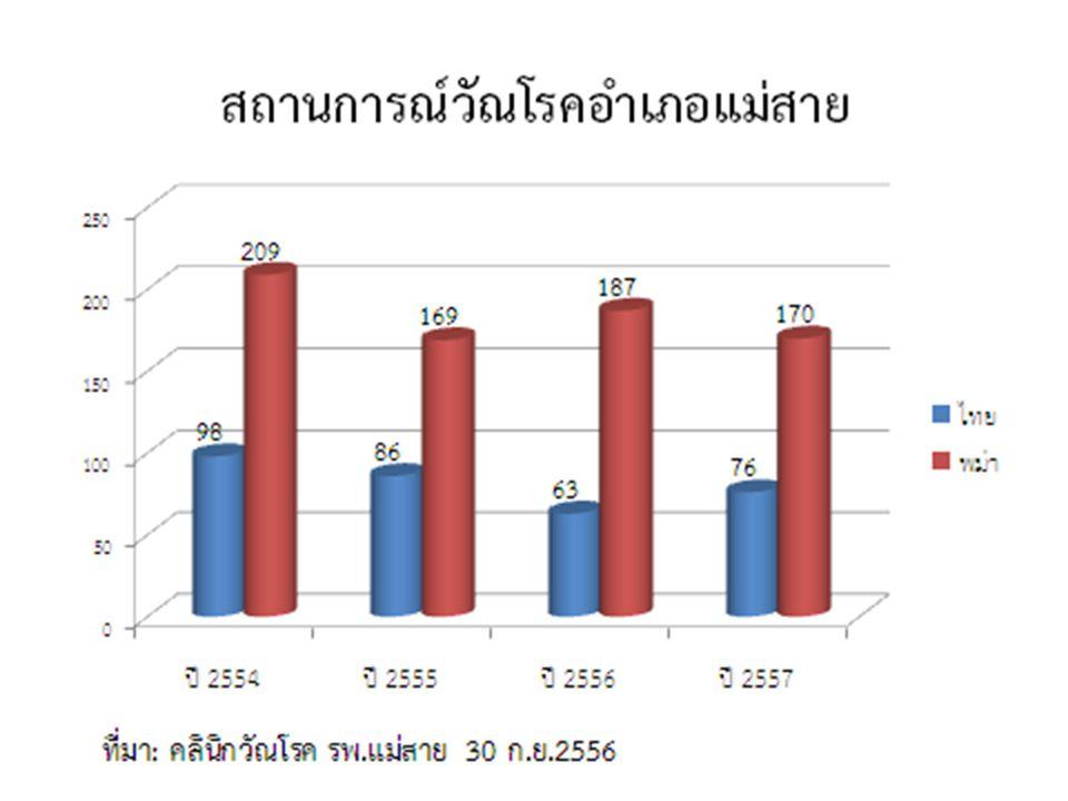 บริบท / ภาพรวม / สภาพปัญหา  สภาพปัญหาของผู้ป่วย HIV/TB ต่างชาติ ( ปี 255...)  การวินิจฉัยได้ล่าช้า ส่งผลให้เสียชีวิตมากจาก Advance Stage : 5.29 %  loss of FU: ไม่มีที่อยู่ ติดตามไม่ได้ : 21.92 %  ขาดยา TBC/ARV เนื่องจากข้อจำกัดในการเข้าถึงยาและค่า รักษาพยาบาล  การเข้าถึงยาต้านไวรัส : 78.78 %  รับยาไม่ต่อเนื่อง : 18.95 %  พบเชื้อดื้อยา : 1.16 %  ปัญหาการสื่อสารทำให้การทำความเข้าใจเรื่องโรคเป็นเรื่อง ที่ยาก  ระบบ Referral system ของ case ระหว่างประเทศ