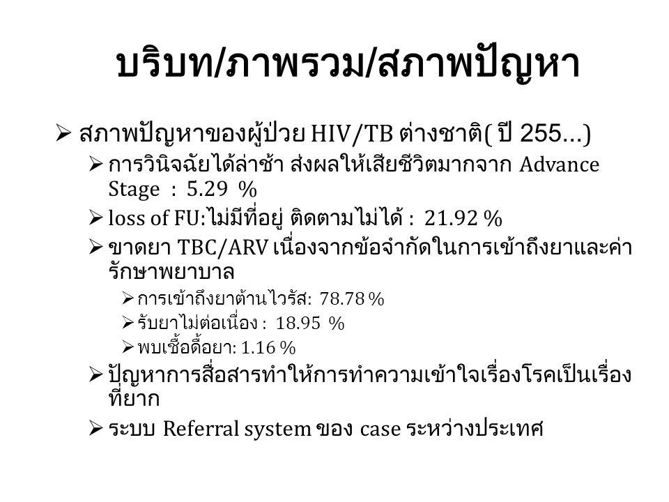 ตัวชี้วัด ปี 2555 คน (%) ปี 2556 คน (%) ปี 2557 คน (%) จำนวนผู้ติดเชื้อเอชไอวีที่ขึ้นทะเบียนการ รักษาในปี 1,2991,4491,530 ผู้ติดเชื้อเอชไอวีที่ขึ้นทะเบียนได้รักการตรวจ คัดกรองวัณโรค(รายใหม่ CXR + ซักประวัติ ทุกราย รายเก่าซักประวัติทุกครั้งที่มารพ.) 1,2511,4371,508 ผู้ติดเชื้อเอชไอวีที่ขึ้นทะเบียนได้รับการตรวจ คัดกรองวัณโรคพบป่วยวัณโรค 96.30 % 99.17 % 98.56 % การวัดผลและผลของการเปลี่ยนแปลง ปี 2555-2557 HIV