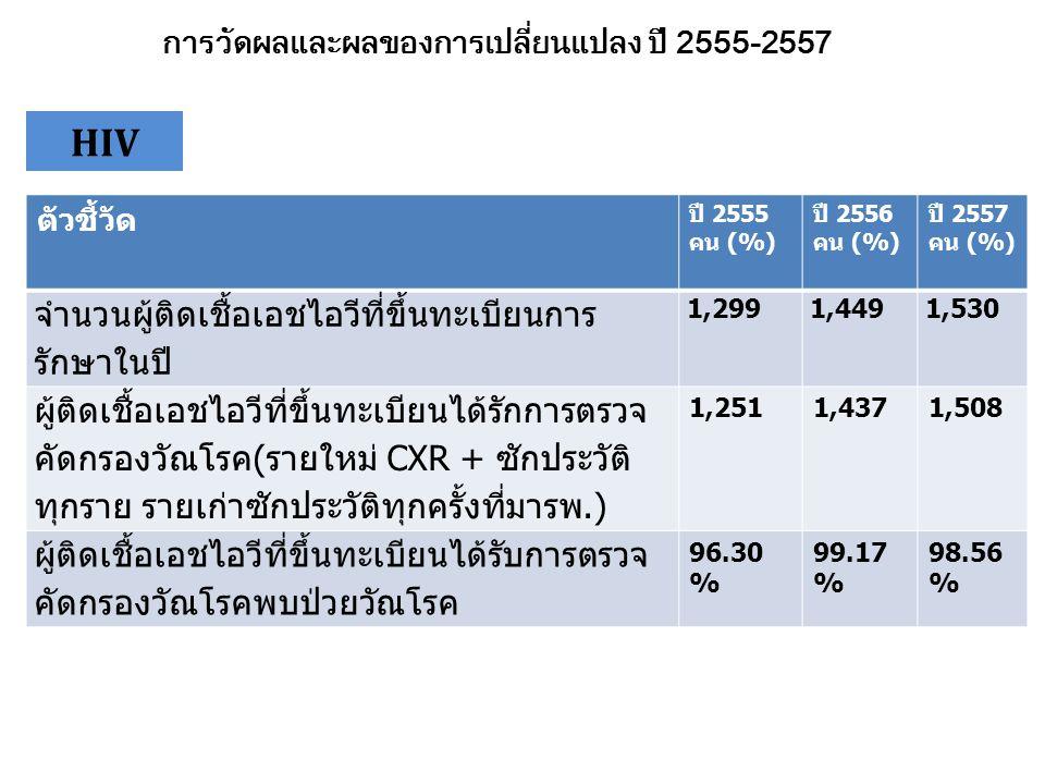 ตัวชี้วัด ปี 2555 คน (%) ปี 2556 คน (%) ปี 2557 คน (%) จำนวนผู้ป่วยวัณโรคที่ขึ้นทะเบียนการรักษา ในปี 249250247 จำนวนผู้ป่วยวัณโรคที่ขึ้นทะเบียนการรักษา ในปีได้รับการตรวจเลือดคัดกรองเอชไอวี 148112192 จำนวนผู้ป่วยวัณโรคที่ขึ้นทะเบียนการรักษา พบผลเลือดเอชไอวี Positive(คิดร้อยละต่อ ผู้ป่วยทั้งหมด ) 59.44%44.80%77.73% การวัดผลและผลของการเปลี่ยนแปลง ปี 2555-2557 TB