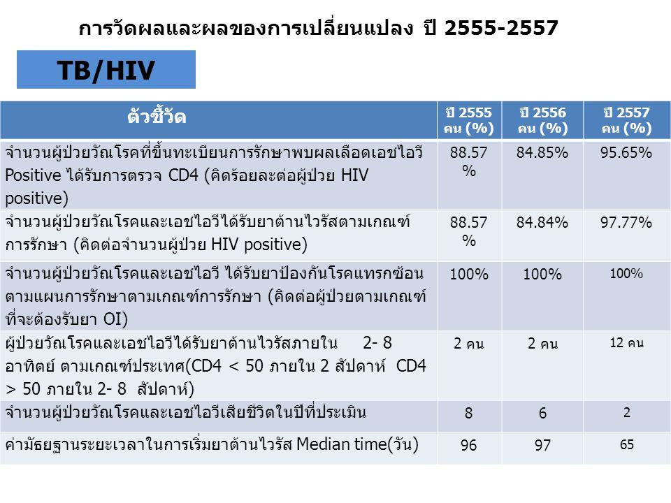 ตัวชี้วัด ปี 2555 คน (%) ปี 2556 คน (%) ปี 2557 คน (%) จำนวนผู้ป่วยวัณโรคที่ขึ้นทะเบียนการรักษาพบผลเลือดเอชไอวี Positive ได้รับการตรวจ CD4 (คิดร้อยละต
