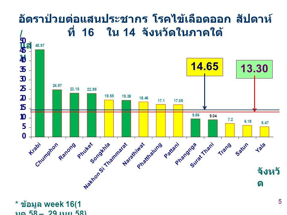 5 / แส น จังหวั ด อัตราป่วยต่อแสนประชากร โรคไข้เลือดออก สัปดาห์ ที่ 16 ใน 14 จังหวัดในภาคใต้ * ข้อมูล week 16(1 มค.58 – 29 เมย.58) 13.30 14.65