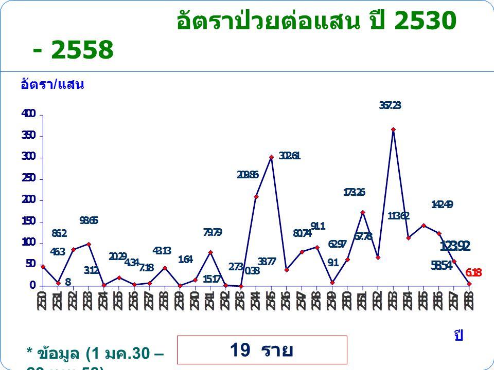 อัตราป่วยต่อแสน ปี 2530 - 2558 อัตรา / แสน ปี * ข้อมูล (1 มค.30 – 29 เมย.58) 19 ราย