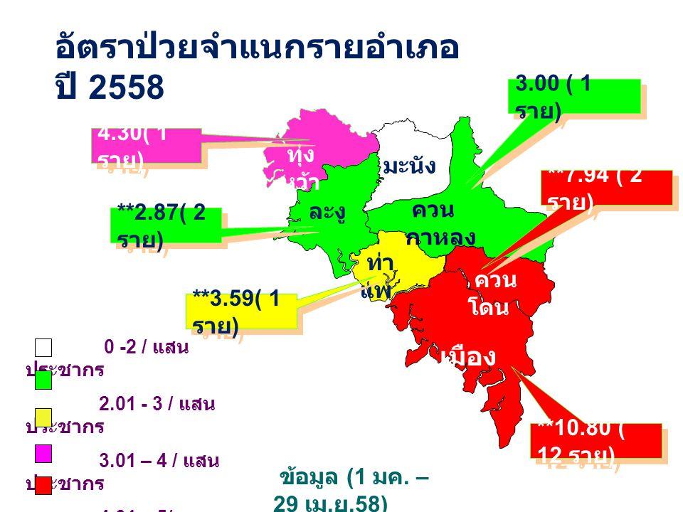 ทุ่ง หว้า ละงู มะนัง ควน กาหลง เมือง ควน โดน ท่า แพ 0 -2 / แสน ประชากร 2.01 - 3 / แสน ประชากร 3.01 – 4 / แสน ประชากร 4.01 – 5/ แสน ประชากร >5.01 / แสน