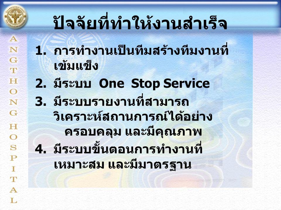 ปัจจัยที่ทำให้งานสำเร็จ 1. การทำงานเป็นทีมสร้างทีมงานที่ เข้มแข็ง 2. มีระบบ One Stop Service 3. มีระบบรายงานที่สามารถ วิเคราะห์สถานการณ์ได้อย่าง ครอบค