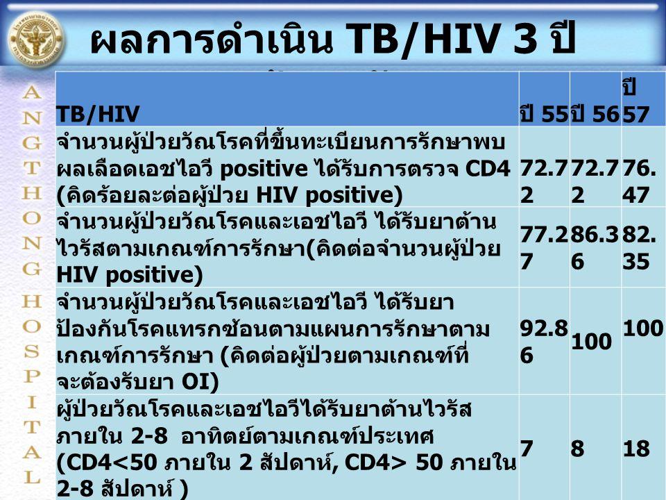 ผลการดำเนิน TB/HIV 3 ปี ย้อนหลัง TB/HIV ปี 55 ปี 56 ปี 57 จำนวนผู้ป่วยวัณโรคที่ขึ้นทะเบียนการรักษาพบ ผลเลือดเอชไอวี positive ได้รับการตรวจ CD4 ( คิดร้