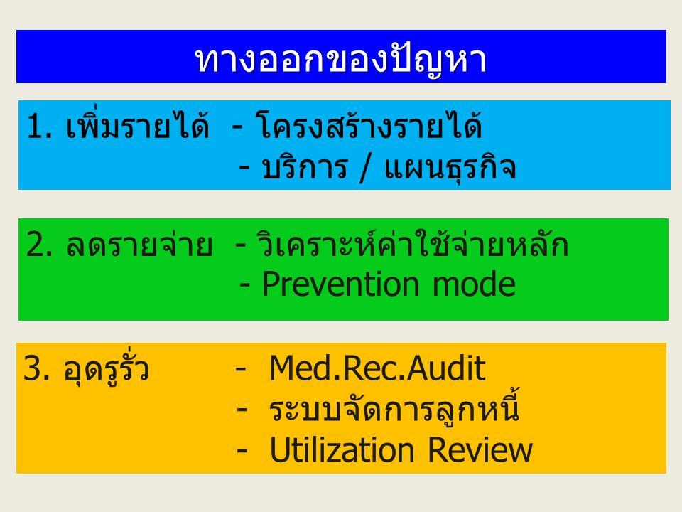 ทางออกของปัญหา 1. เพิ่มรายได้ - โครงสร้างรายได้ - บริการ / แผนธุรกิจ 2. ลดรายจ่าย - วิเคราะห์ค่าใช้จ่ายหลัก - Prevention mode 3. อุดรูรั่ว - Med.Rec.A