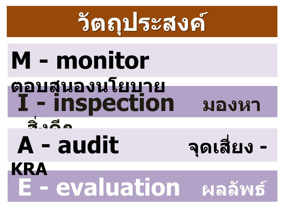 วัตถุประสงค์ I - inspection มองหา สิ่งดี ๆ M - monitor ตอบสนองนโยบาย E - evaluation ผลลัพธ์ - KPI A - audit จุดเสี่ยง - KRA