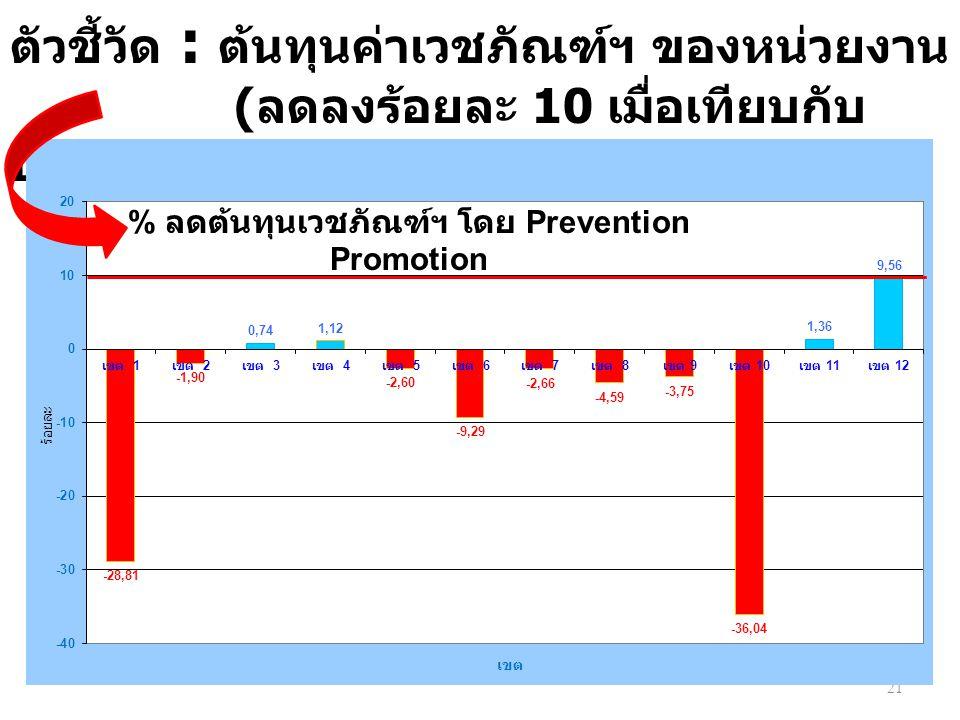 21 ตัวชี้วัด : ต้นทุนค่าเวชภัณฑ์ฯ ของหน่วยงาน ( ลดลงร้อยละ 10 เมื่อเทียบกับ ปีงบประมาณ 2557)