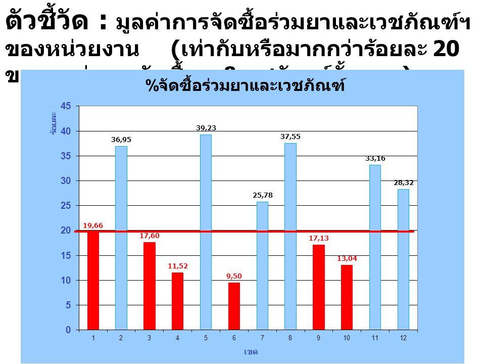 22 ตัวชี้วัด : มูลค่าการจัดซื้อร่วมยาและเวชภัณฑ์ฯ ของหน่วยงาน ( เท่ากับหรือมากกว่าร้อยละ 20 ของมูลค่าการจัดซื้อยา & เวชภัณฑ์ทั้งหมด )