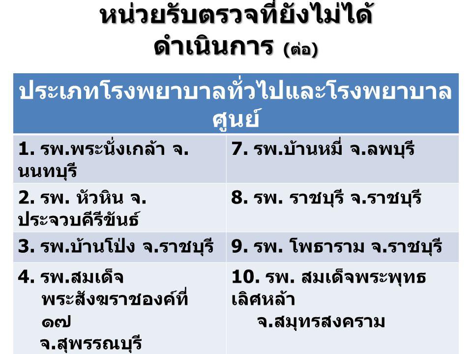 หน่วยรับตรวจที่ยังไม่ได้ ดำเนินการ ( ต่อ ) ประเภทโรงพยาบาลทั่วไปและโรงพยาบาล ศูนย์ 1. รพ. พระนั่งเกล้า จ. นนทบุรี 7. รพ. บ้านหมี่ จ. ลพบุรี 2. รพ. หัว