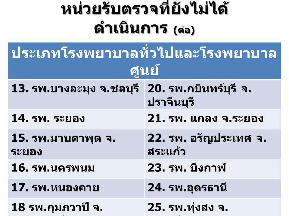 หน่วยรับตรวจที่ยังไม่ได้ ดำเนินการ ( ต่อ ) ประเภทโรงพยาบาลทั่วไปและโรงพยาบาล ศูนย์ 13. รพ. บางละมุง จ. ชลบุรี 20. รพ. กบินทร์บุรี จ. ปราจีนบุรี 14. รพ