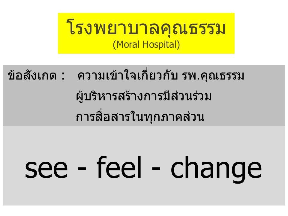 โรงพยาบาลคุณธรรม (Moral Hospital) ข้อสังเกต : ความเข้าใจเกี่ยวกับ รพ.คุณธรรม ผู้บริหารสร้างการมีส่วนร่วม การสื่อสารในทุกภาคส่วน see - feel - change
