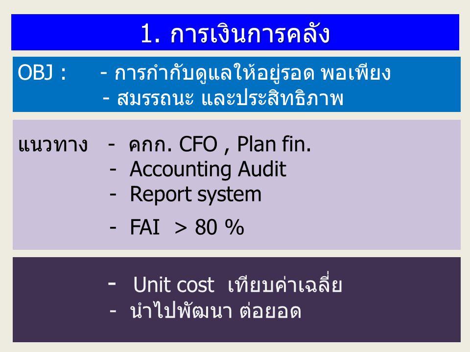 1. การเงินการคลัง OBJ : - การกำกับดูแลให้อยู่รอด พอเพียง - สมรรถนะ และประสิทธิภาพ KPI : Risk score = 7 น้อยกว่า 10 % Unit cost ไม่เกินเกณฑ์เฉลี่ย Unit