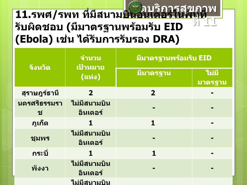 11. รพศ / รพท ที่มีสนามบินอินเตอร์ในพื้นที่ รับผิดชอบ ( มีมาตรฐานพร้อมรับ EID (Ebola) เช่น ได้รับการรับรอง DRA) จังหวัด จำนวน เป้าหมาย ( แห่ง ) มีมาตร