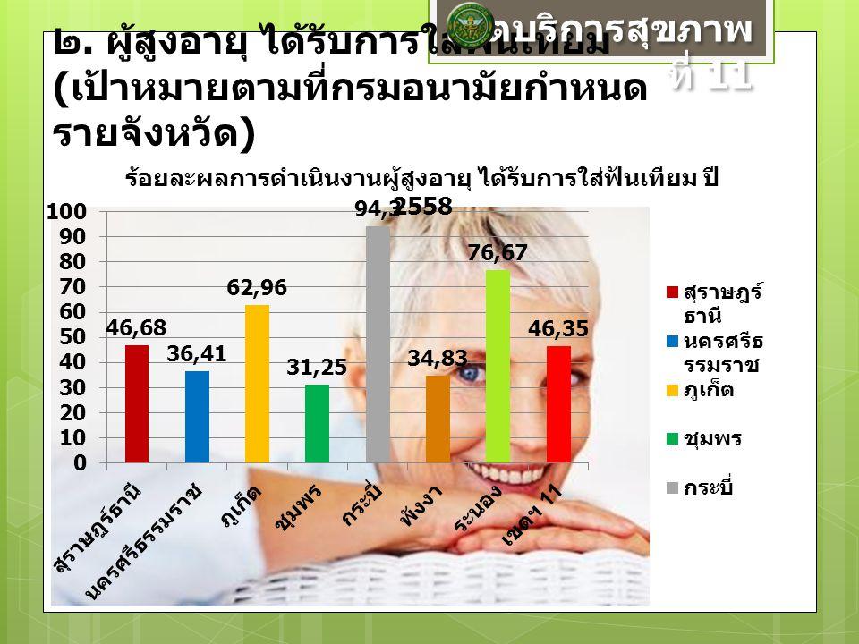 ๒. ผู้สูงอายุ ได้รับการใส่ฟันเทียม ( เป้าหมายตามที่กรมอนามัยกำหนด รายจังหวัด ) เขตบริการสุขภาพ ที่ 11