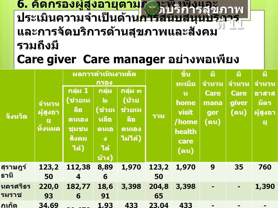 6. คัดกรองผู้สูงอายุตามภาวะพึ่งพิงและ ประเมินความจำเป็นด้านการสนับสนุนบริการ และการจัดบริการด้านสุขภาพและสังคม รวมถึงมี Care giver Care manager อย่างพ