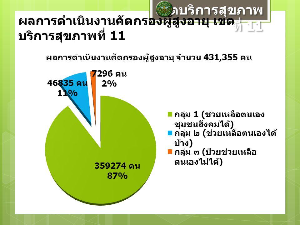 ผลการดำเนินงานคัดกรองผู้สูงอายุ เขต บริการสุขภาพที่ 11 เขตบริการสุขภาพ ที่ 11