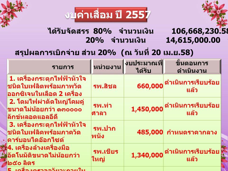 งบค่าเสื่อม ปี 2557 ได้รับจัดสรร 80% จำนวนเงิน 106,668,230.58 บาท 20% จำนวนเงิน 14,615,000.00 บาท สรุปผลการเบิกจ่าย ส่วน 20% ( ณ วันที่ 20 เม.