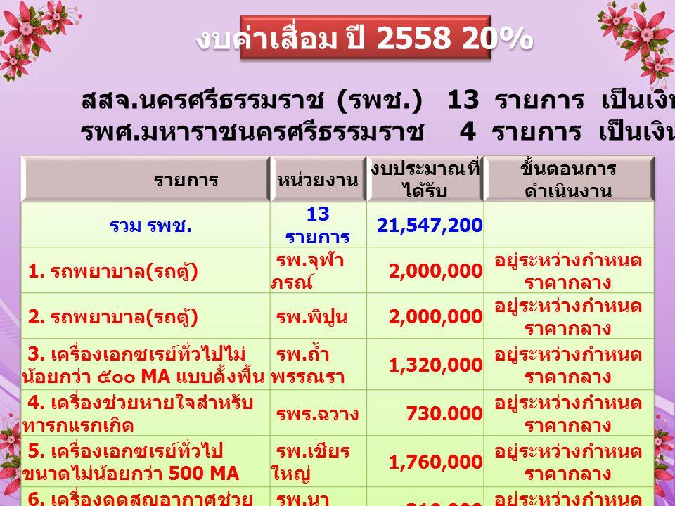 งบค่าเสื่อม ปี 2558 20% สสจ. นครศรีธรรมราช ( รพช.) 13 รายการ เป็นเงิน 21,547,200 บาท รพศ.