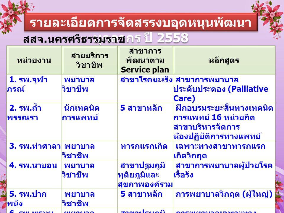 รายละเอียดการจัดสรรงบอุดหนุนพัฒนา บุคลากร ปี 2558 สสจ. นครศรีธรรมราช