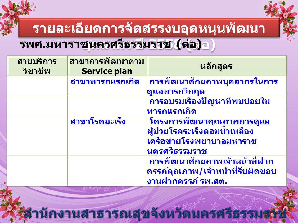 รายละเอียดการจัดสรรงบอุดหนุนพัฒนา บุคลากร ปี 2558 ( ต่อ ) รพศ. มหาราชนครศรีธรรมราช ( ต่อ )