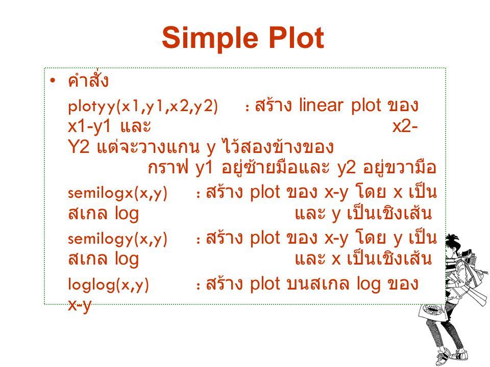 Simple Plot คำสั่ง plotyy(x1,y1,x2,y2) : สร้าง linear plot ของ x1-y1 และ x2- Y2 แต่จะวางแกน y ไว้สองข้างของ กราฟ y1 อยู่ซ้ายมือและ y2 อยู่ขวามือ semil