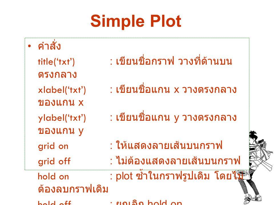 Simple Plot คำสั่ง title('txt') : เขียนชื่อกราฟ วางที่ด้านบน ตรงกลาง xlabel('txt') : เขียนชื่อแกน x วางตรงกลาง ของแกน x ylabel('txt') : เขียนชื่อแกน y