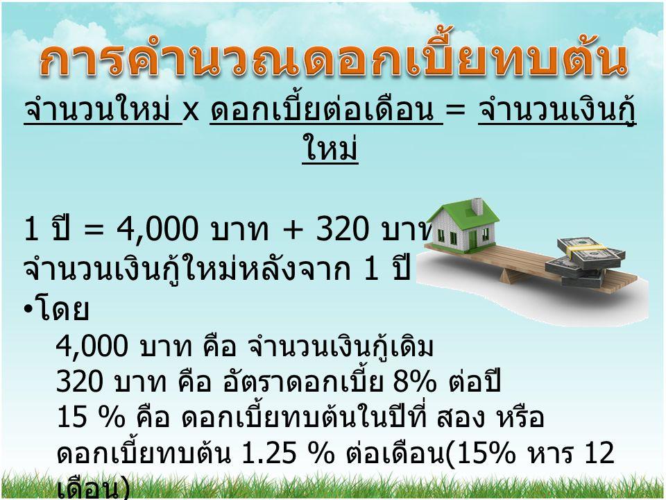 จำนวนใหม่ x ดอกเบี้ยต่อเดือน = จำนวนเงินกู้ ใหม่ 1 ปี = 4,000 บาท + 320 บาท จำนวนเงินกู้ใหม่หลังจาก 1 ปี = 4,320 บาท โดย 4,000 บาท คือ จำนวนเงินกู้เดิ