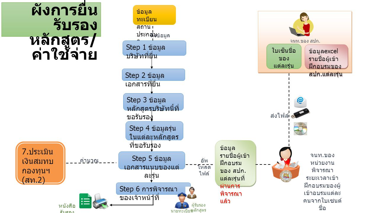ข้อมูล ทะเบียน สถาน ประกอบ กิจการ Step 1 ข้อมูล บริษัทที่ยื่น Step 2 ข้อมูล เอกสารที่ยื่น Step 3 ข้อมูล หลักสูตรบริษัทนี้ที่ ขอรับรอง Step 4 ข้อมูลรุ่