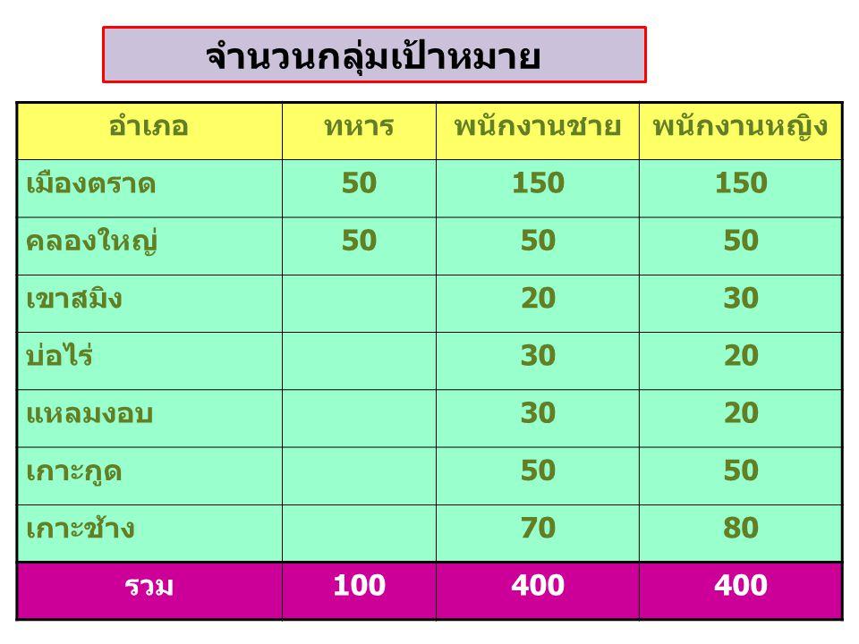 จำนวนกลุ่มเป้าหมาย อำเภอทหารพนักงานชายพนักงานหญิง เมืองตราด50150 คลองใหญ่50 เขาสมิง2030 บ่อไร่3020 แหลมงอบ3020 เกาะกูด50 เกาะช้าง7080 รวม100400