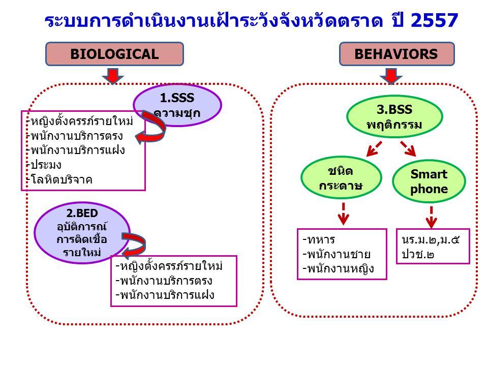 1.การเฝ้าระวังความชุกการติดเชื้อ HIV (HIV sentinel serosurveillance) วัตถุประสงค์...