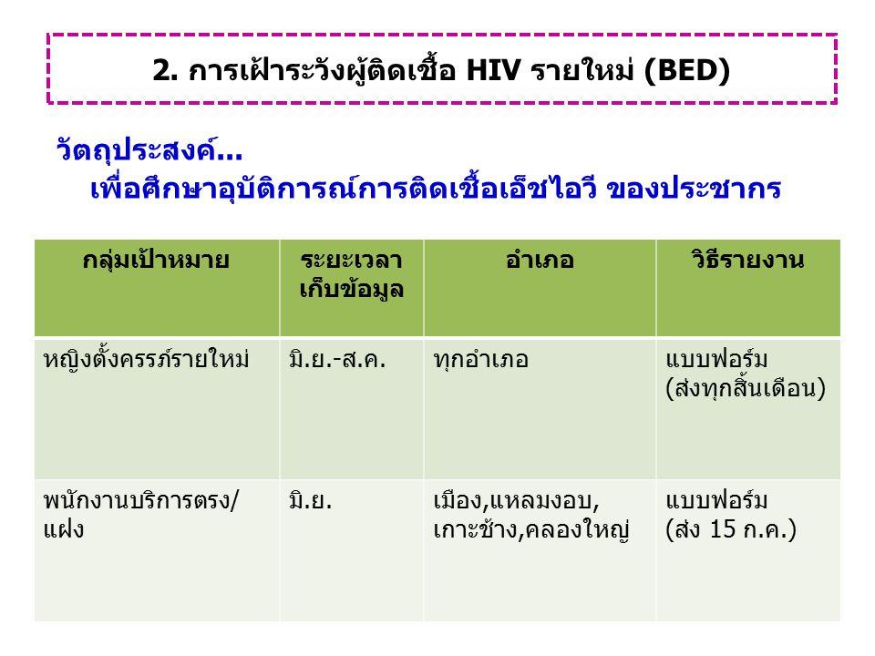 2. การเฝ้าระวังผู้ติดเชื้อ HIV รายใหม่ (BED) วัตถุประสงค์... เพื่อศึกษาอุบัติการณ์การติดเชื้อเอ็ชไอวี ของประชากร กลุ่มเป้าหมายระยะเวลา เก็บข้อมูล อำเภ