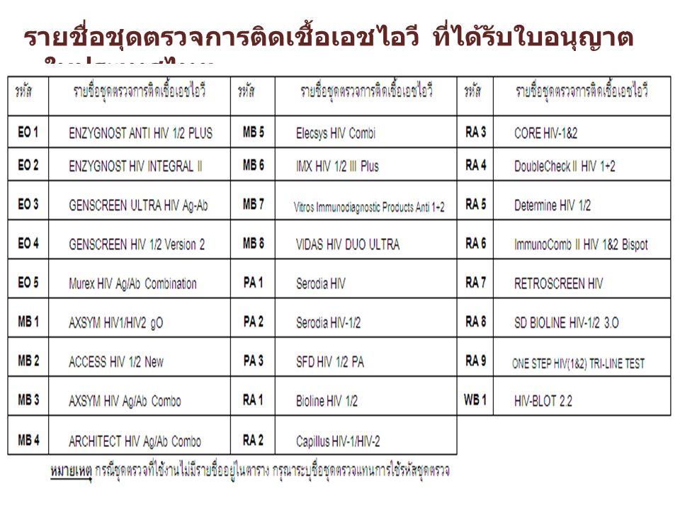 รายชื่อชุดตรวจการติดเชื้อเอชไอวี ที่ได้รับใบอนุญาต ในประเทศไทย