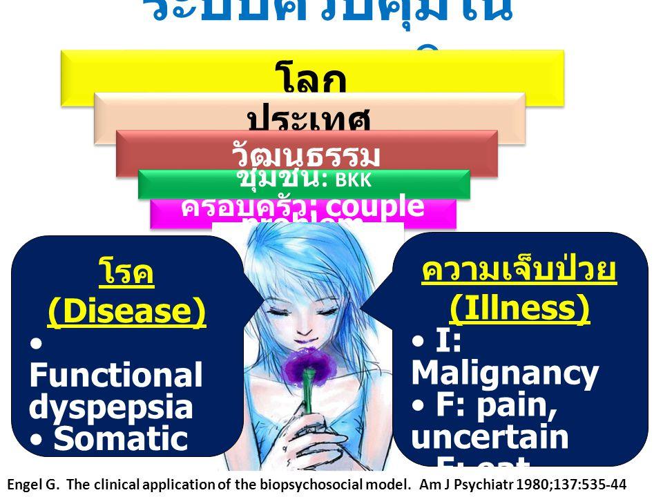 ระบบควบคุมใน ธรรมชาติ โลก ประเทศ วัฒนธรรม ชุมชน : BKK ครอบครัว : couple problem บุคคล สมองและระบบ ประสาท ระบบอวัยวะอื่น เนื่อเยื่อ เซล โมเลกุล อะตอม อ