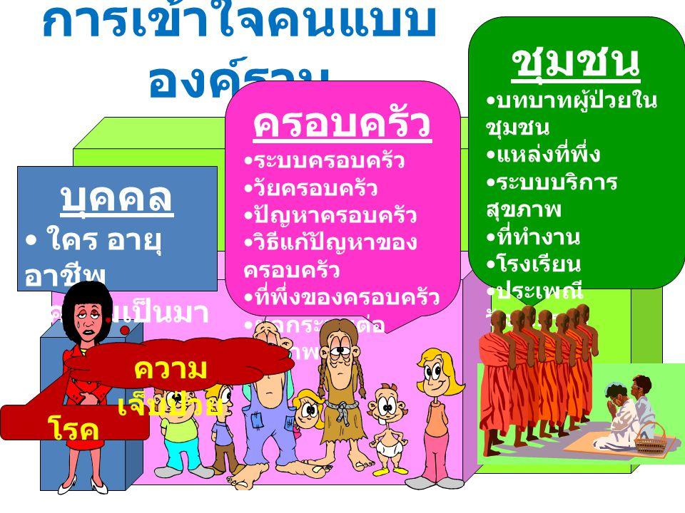 การเข้าใจคนแบบ องค์รวม บุคคล ใคร อายุ อาชีพ ความเป็นมา ครอบครัว ระบบครอบครัว วัยครอบครัว ปัญหาครอบครัว วิธีแก้ปัญหาของ ครอบครัว ที่พึ่งของครอบครัว ผลก