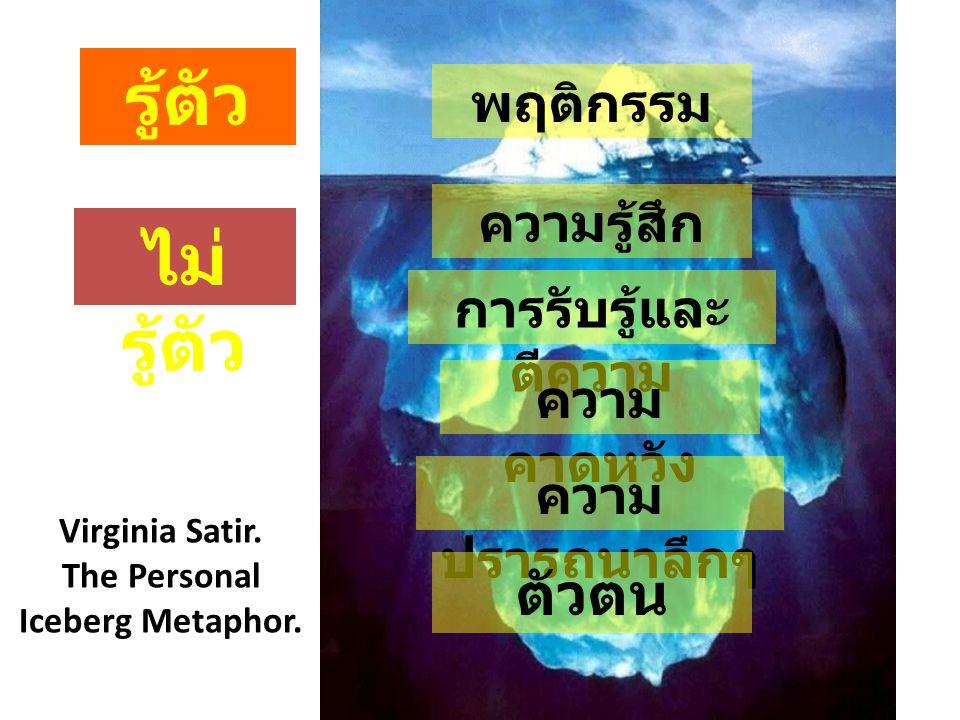 พฤติกรรม ความรู้สึก การรับรู้และ ตีความ ความ คาดหวัง ความ ปรารถนาลึกๆ ตัวตน รู้ตัว ไม่ รู้ตัว Virginia Satir. The Personal Iceberg Metaphor.