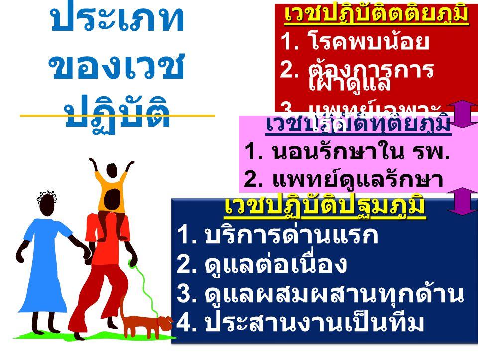 ประเภท ของเวช ปฏิบัติ เวชปฏิบัติปฐมภูมิ 1. บริการด่านแรก 2. ดูแลต่อเนื่อง 3. ดูแลผสมผสานทุกด้าน 4. ประสานงานเป็นทีมเวชปฏิบัติปฐมภูมิ 1. บริการด่านแรก