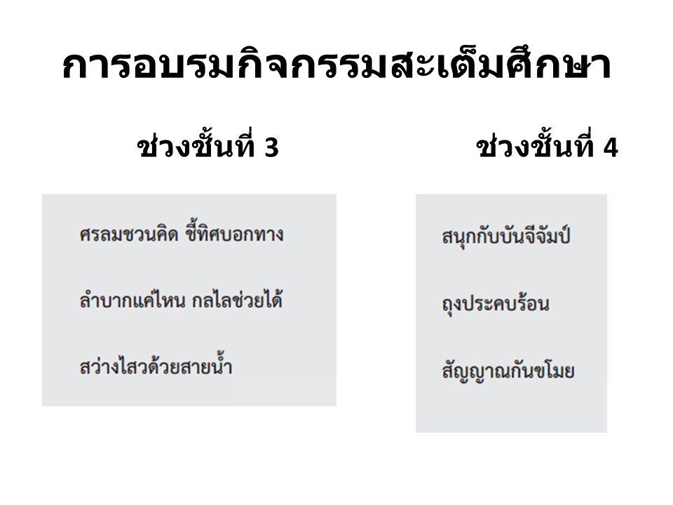 การสื่อสาร ถ้าพูดไป เขาไม่รู้ อย่าดุเขา ว่า โง่เง่า งมเงอะ เซอะหนักหนา แล้วตัวเรา ทำไม ไม่โกรธา ว่า พูดจา ให้เขา ไม่เข้าใจ ( ที่มา http://buddhismthai.weebly.com/pa ge1.html) ไปไหนมา - สามวาสองศอก ยานี้ดี กินแล้วแข็ง แรงไม่มี โรคภัยเบียดเบียน
