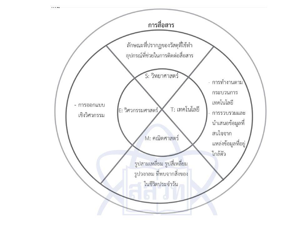 การสื่อสาร วิธีการนำถ้อยคำ ข้อความ หรือ หนังสือเป็นต้น จากบุคคลหนึ่งหรือ สถานที่หนึ่งไปยังอีกบุคคลหนึ่ง หรืออีกสถานที่หนึ่ง ( ราชบัณฑิตยสถาน )