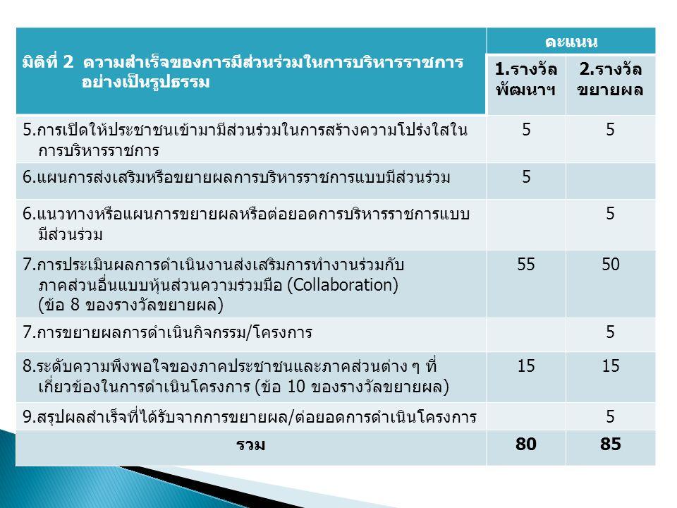 มิติที่ 2 ความสำเร็จของการมีส่วนร่วมในการบริหารราชการ อย่างเป็นรูปธรรม คะแนน 1.รางวัล พัฒนาฯ 2.รางวัล ขยายผล 5.การเปิดให้ประชาชนเข้ามามีส่วนร่วมในการส